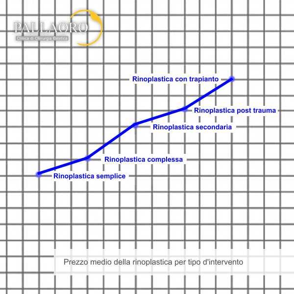 Grafico dei costi della rinoplastica